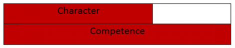 Character Competence
