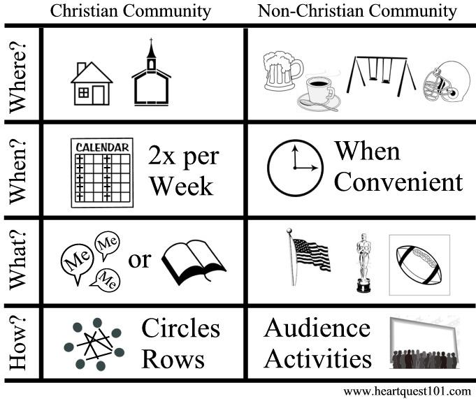 SmallGroups-Church-Community