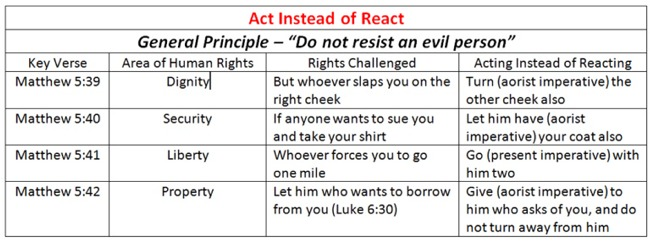 how to respond rather than react