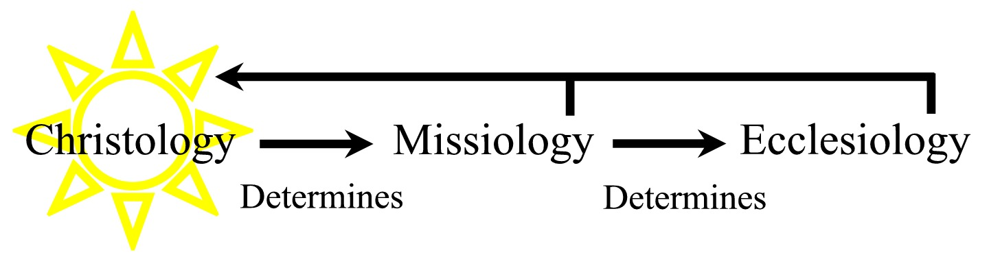 Christology-Missiology-Ecclesiology
